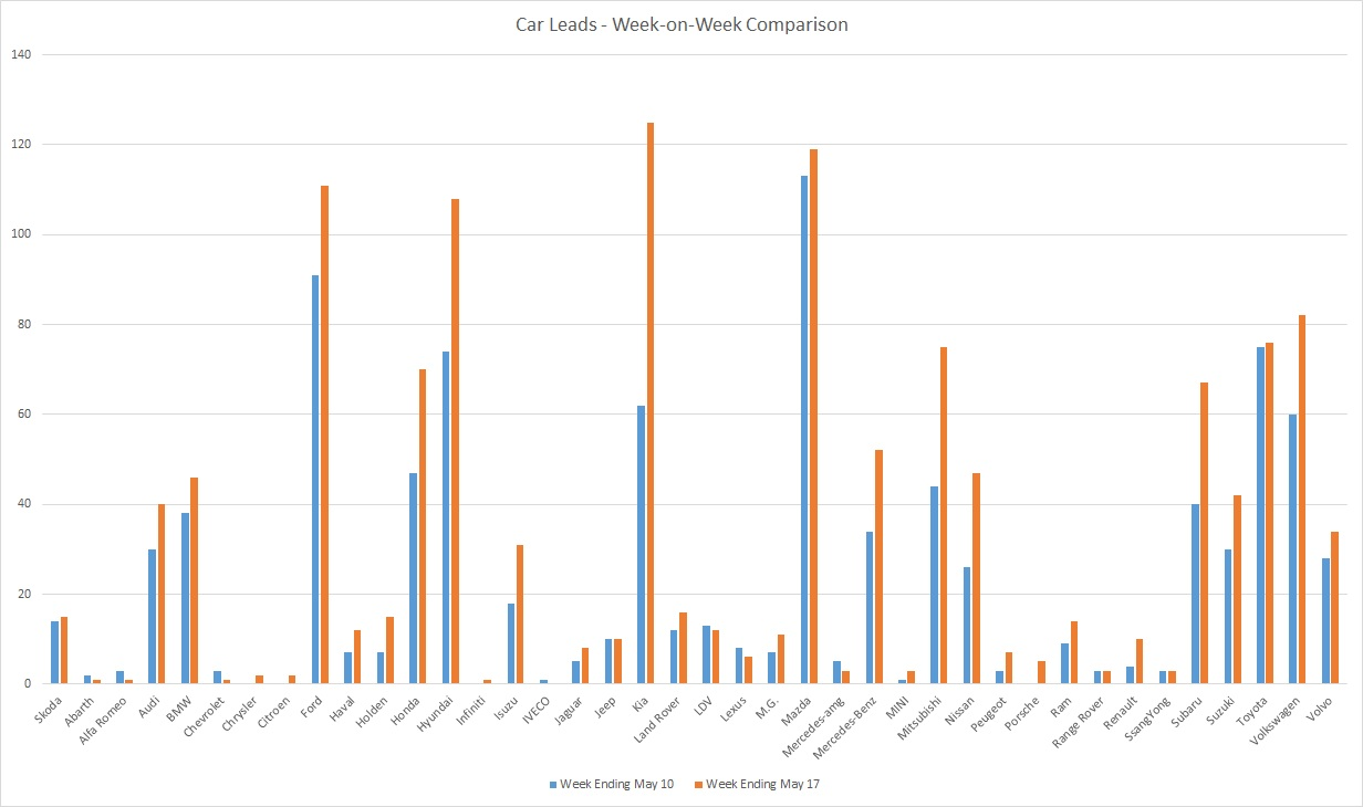 200517 - leads graph