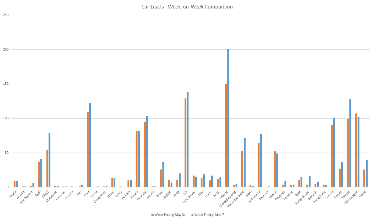 200607 - leads graph