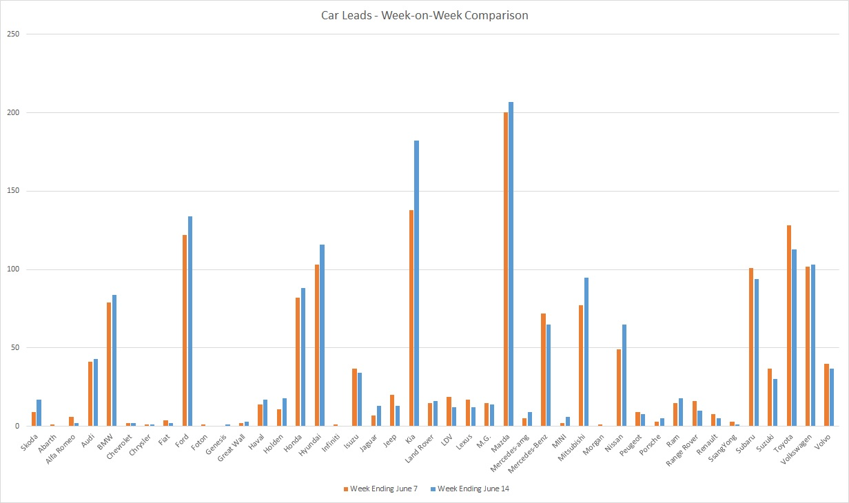 200614 - leads graph