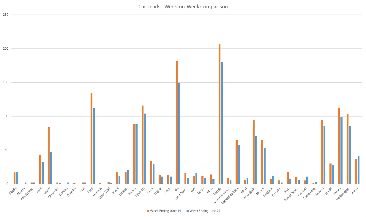 200621 - leads graph