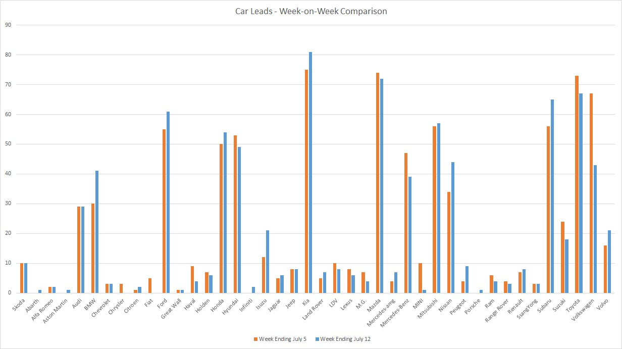 200712 - leads graph