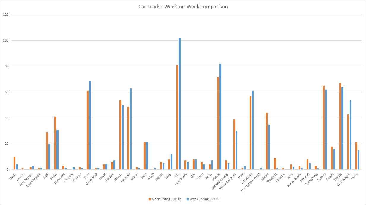 200719 - leads graph