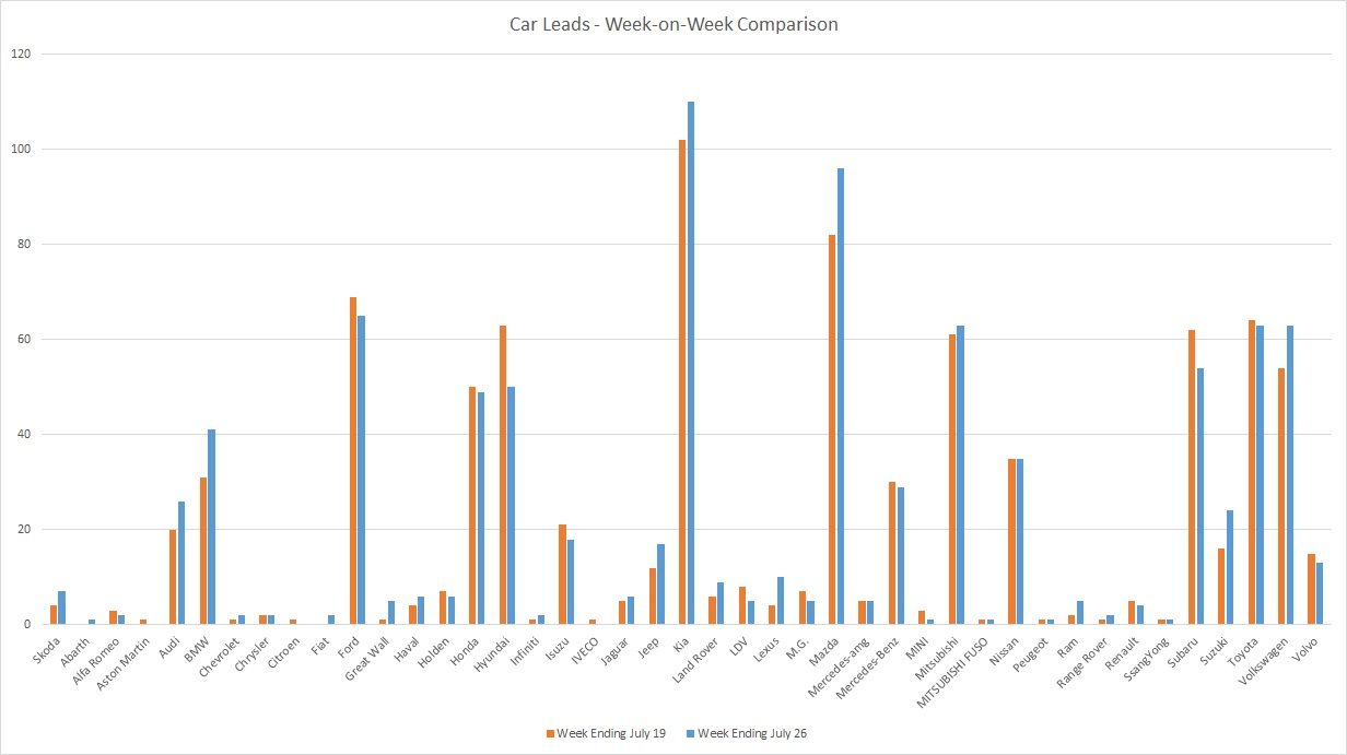 200726 - leads graph