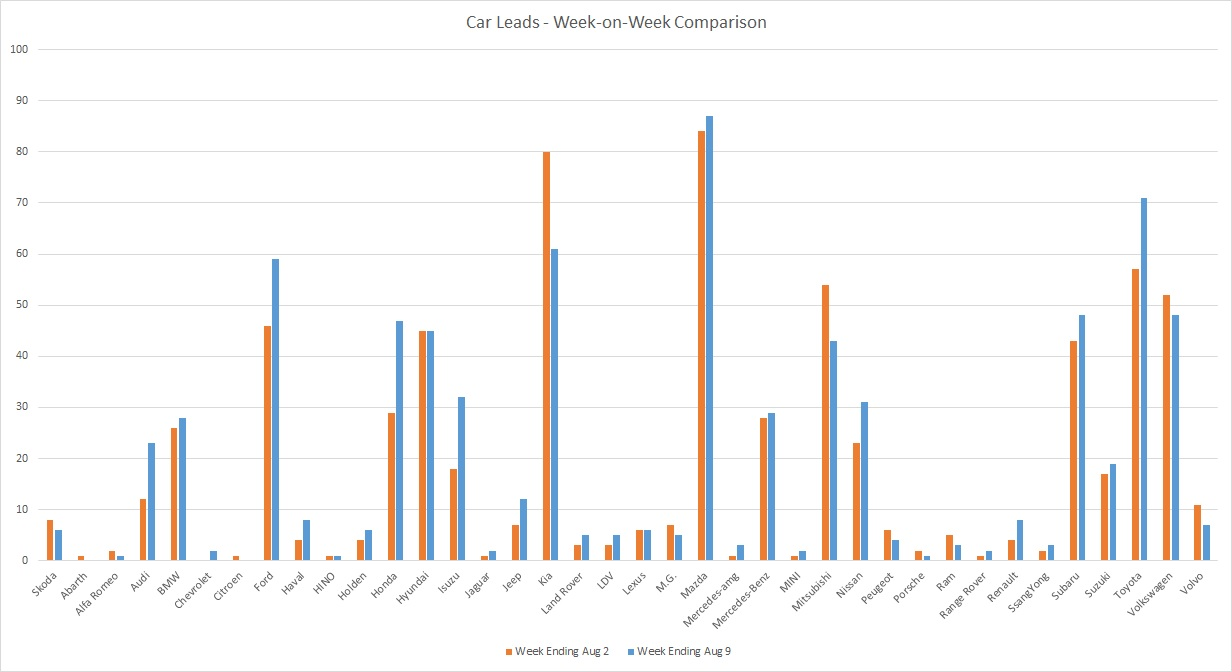 200809 - leads graph