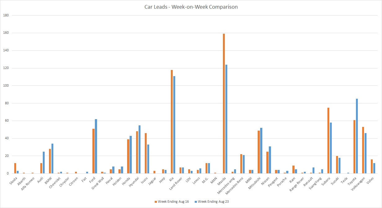 200823 - leads graph