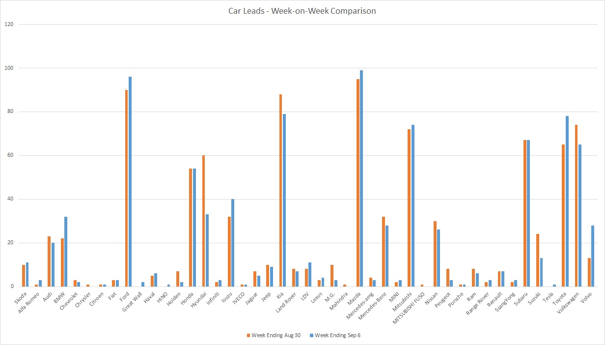200906 - leads graph
