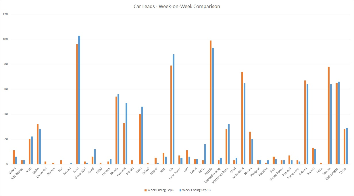 200913 - leads graph