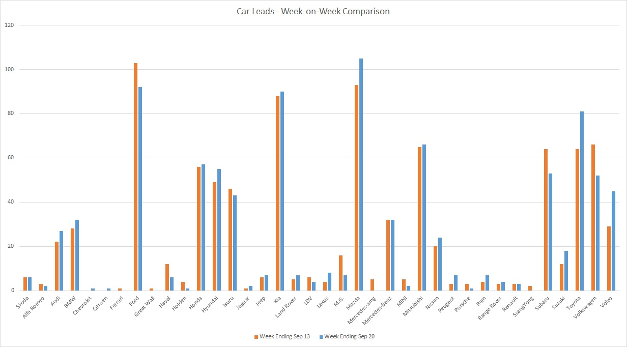 200920 - leads graph