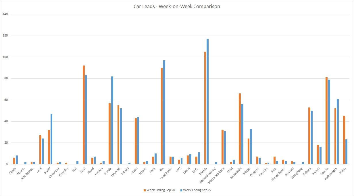 200927 - leads graph