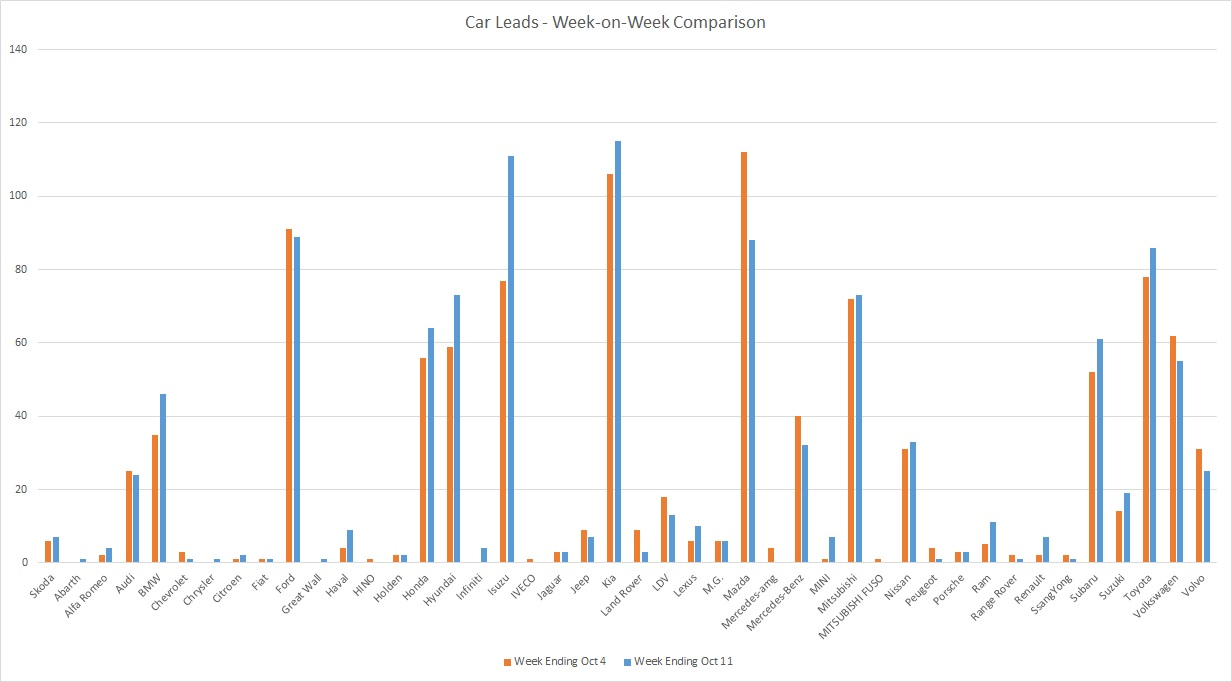 201011 - leads graph