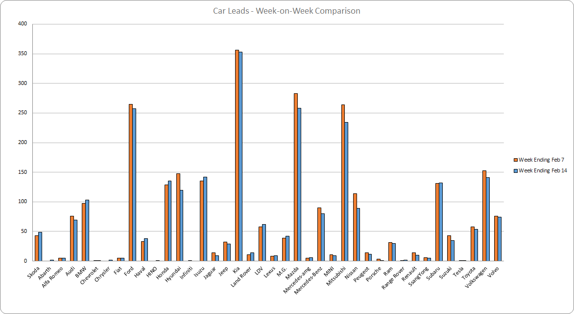 210214 - leads graph