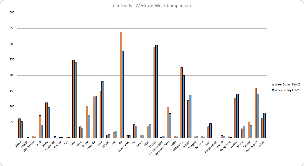 280221 - leads graph