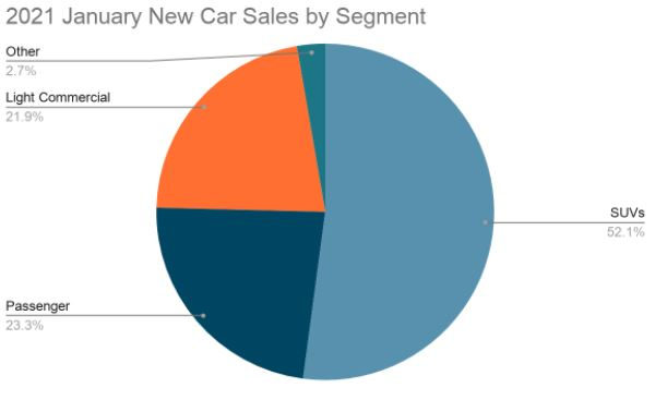jan new car segment