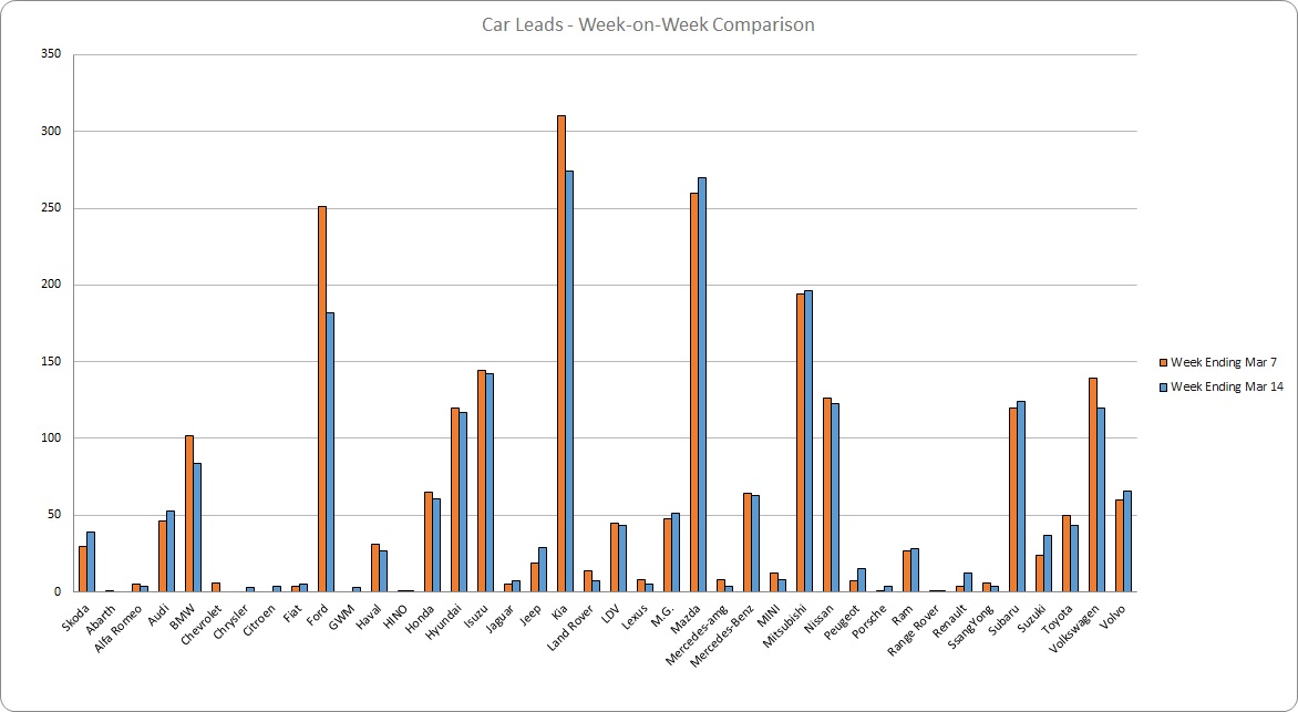leads graph 210314