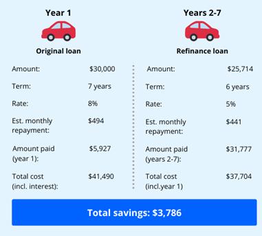 savings example