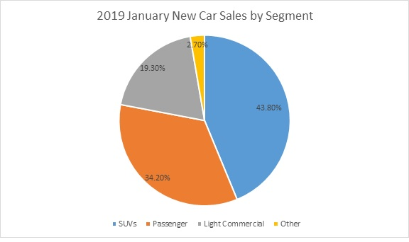 Jan 2019 new car sales by segment