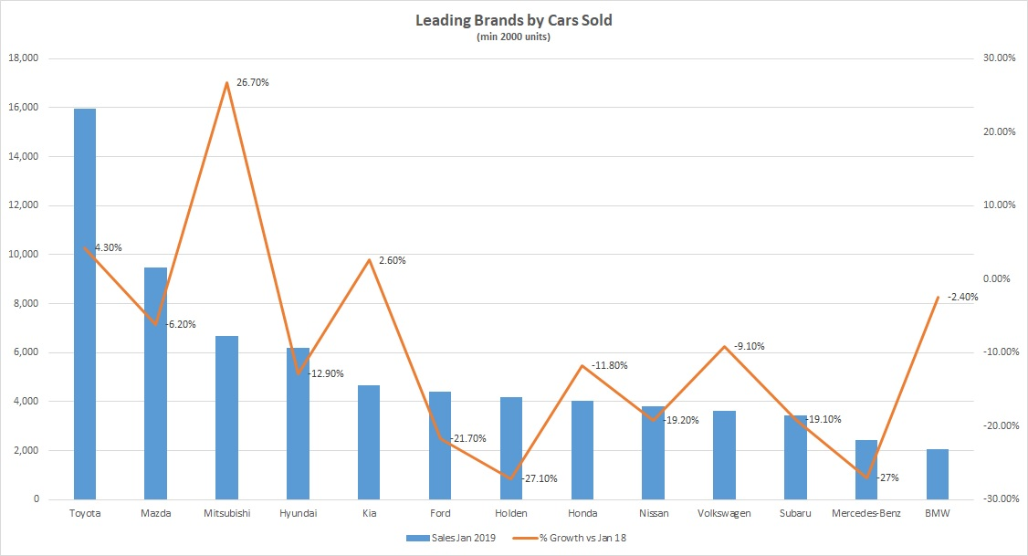 Top Car Sales by Brand
