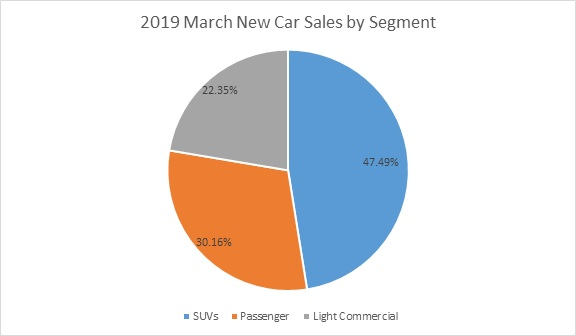 March 2019 New Car Sales Review - Part 1 | Price My Car