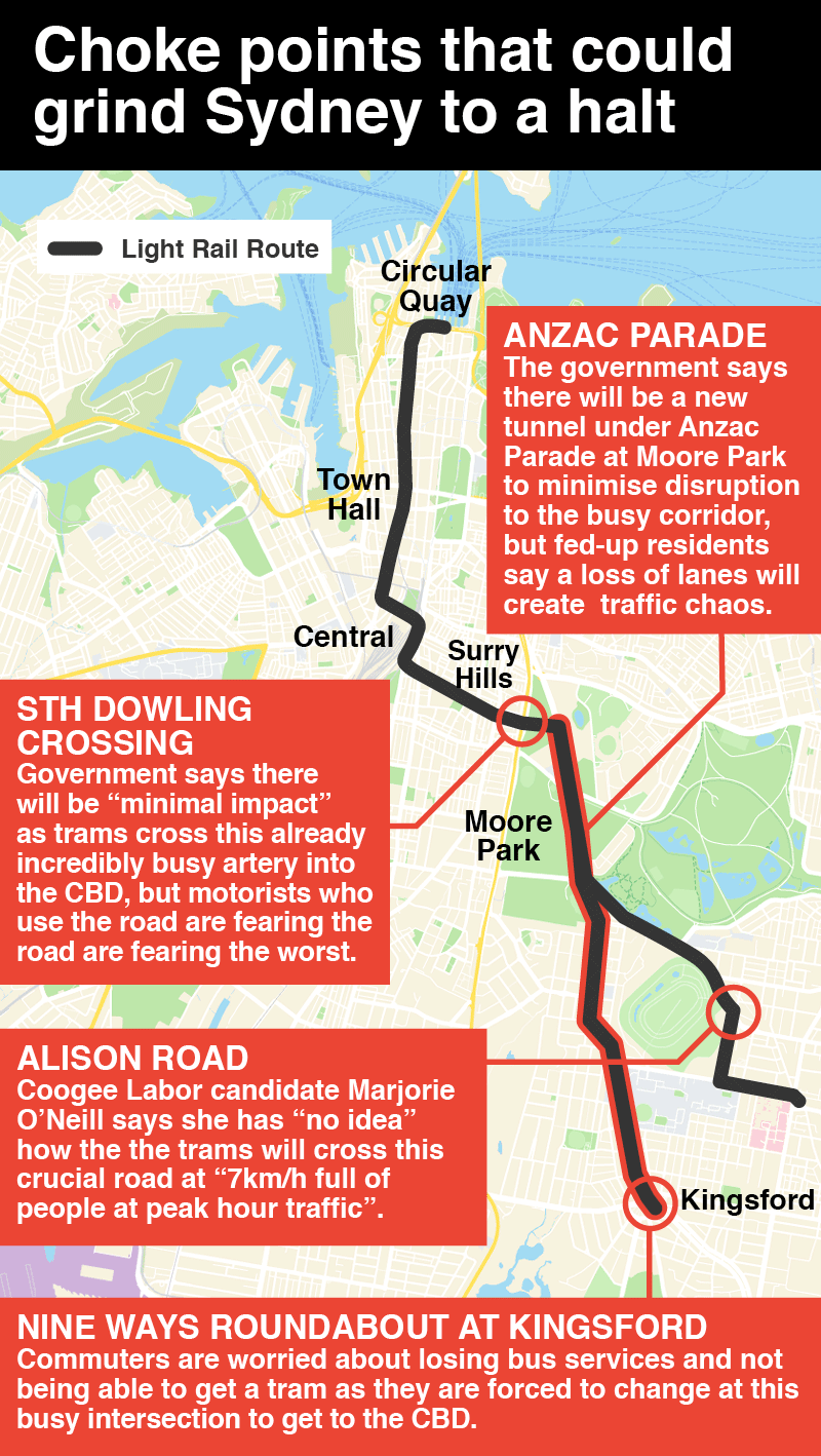 Sydney Light Rail: Choke points could grind city to a halt