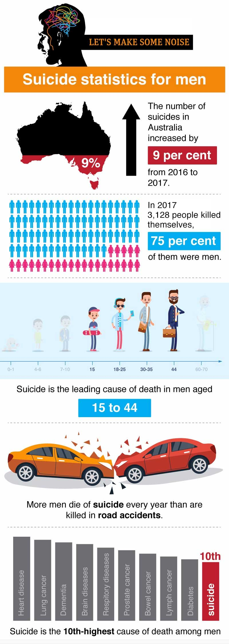 mens suicide rates
