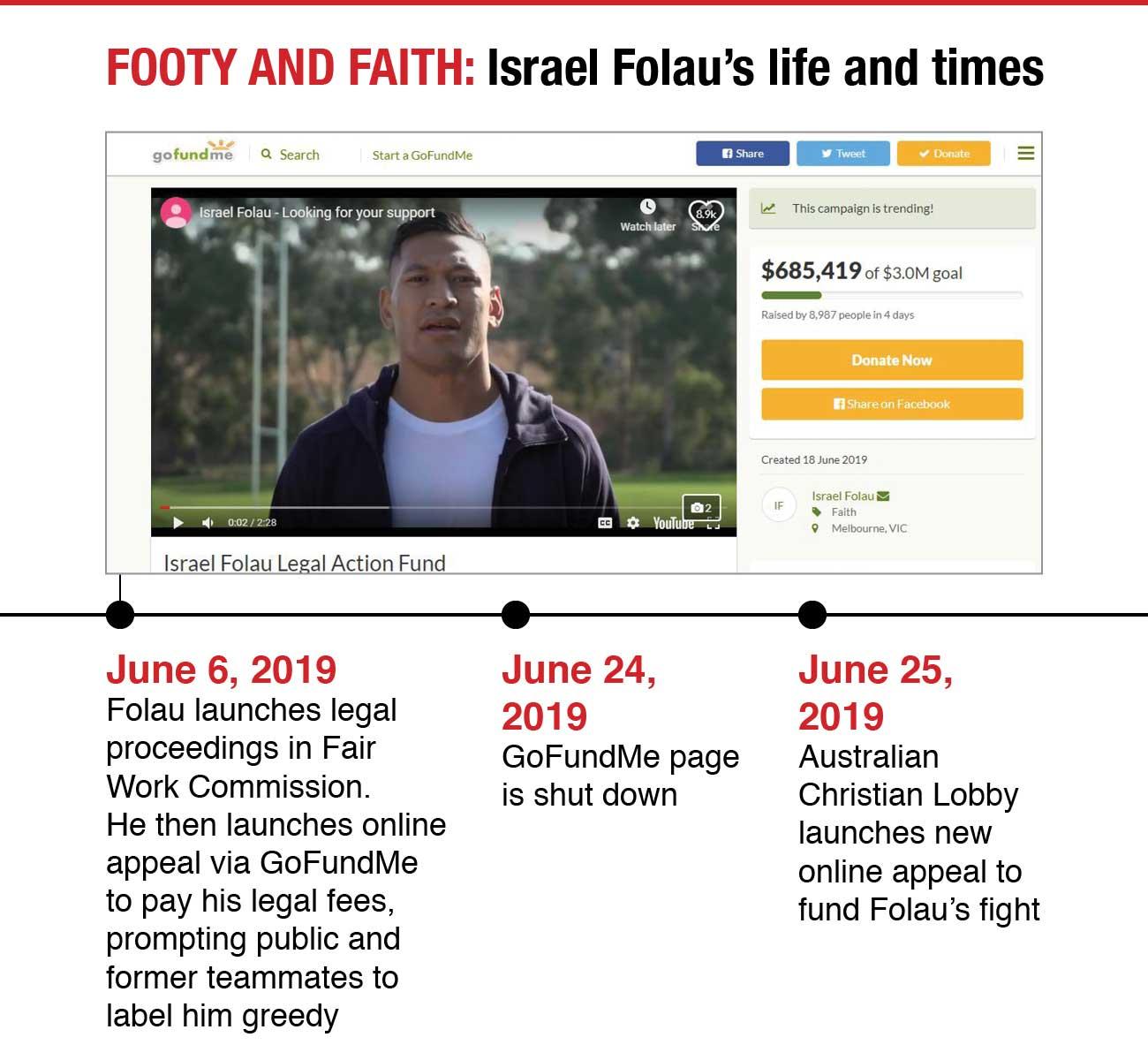 NED-0857-Israel-Folau-timeline - 0