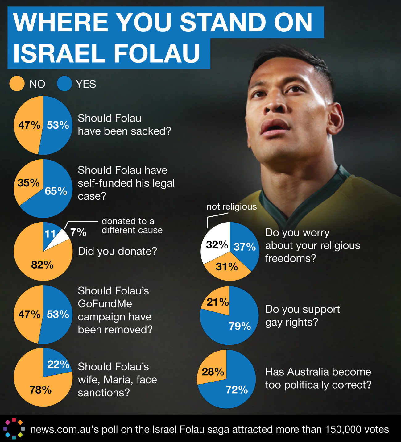 NED-0876-where you stand on Israel Folau - 0