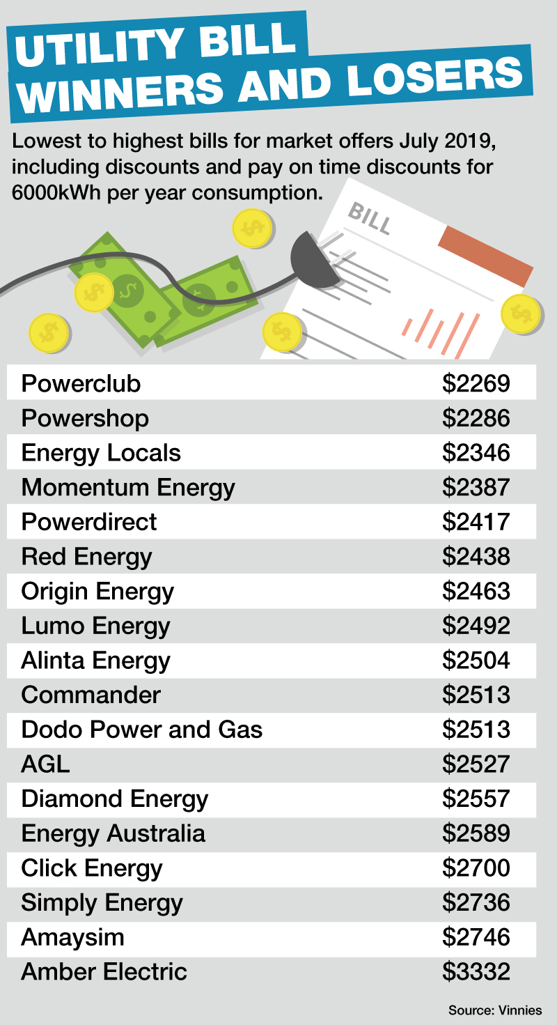 Adelaide electricity bill savings and how to get them