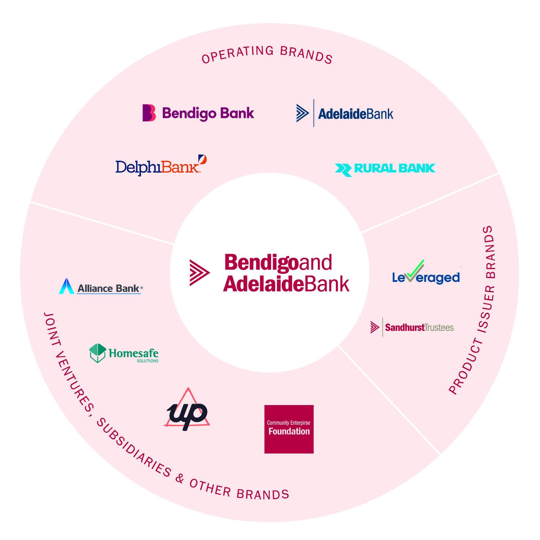wheel of Group brands