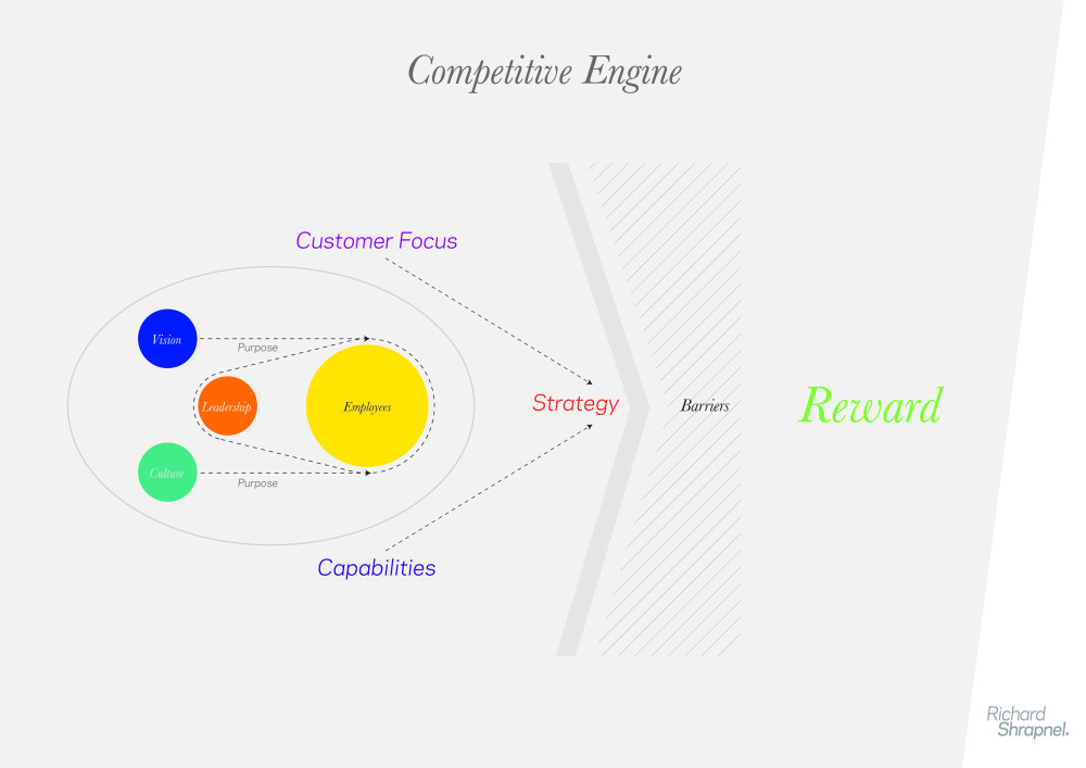 Richard Shrapnel's 'Competitive Engine' Chart