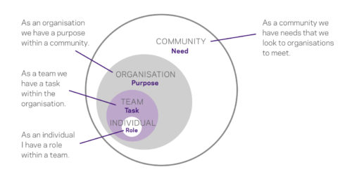'Successful People In Your Organisation' by Richard Shrapnel