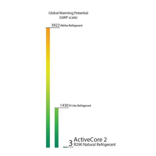 ActiveCore Global Warming Potential Scale