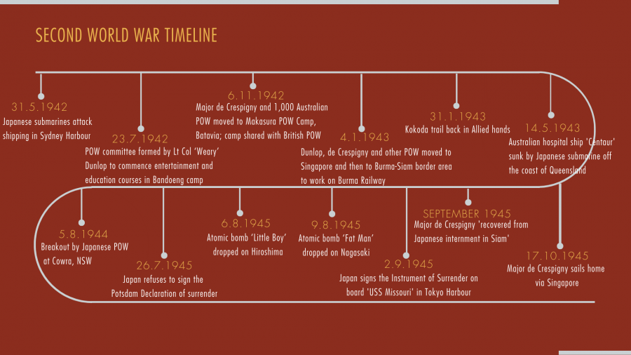 The timeline depicts key moments during WWII between May 1942 and the bombing of Hiroshima and Nagasaki in September 1945