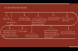 The timeline depicts key moments during WWII between September 1939 and March 1942