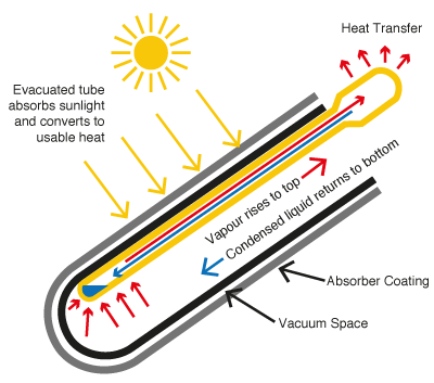 Solar how it works