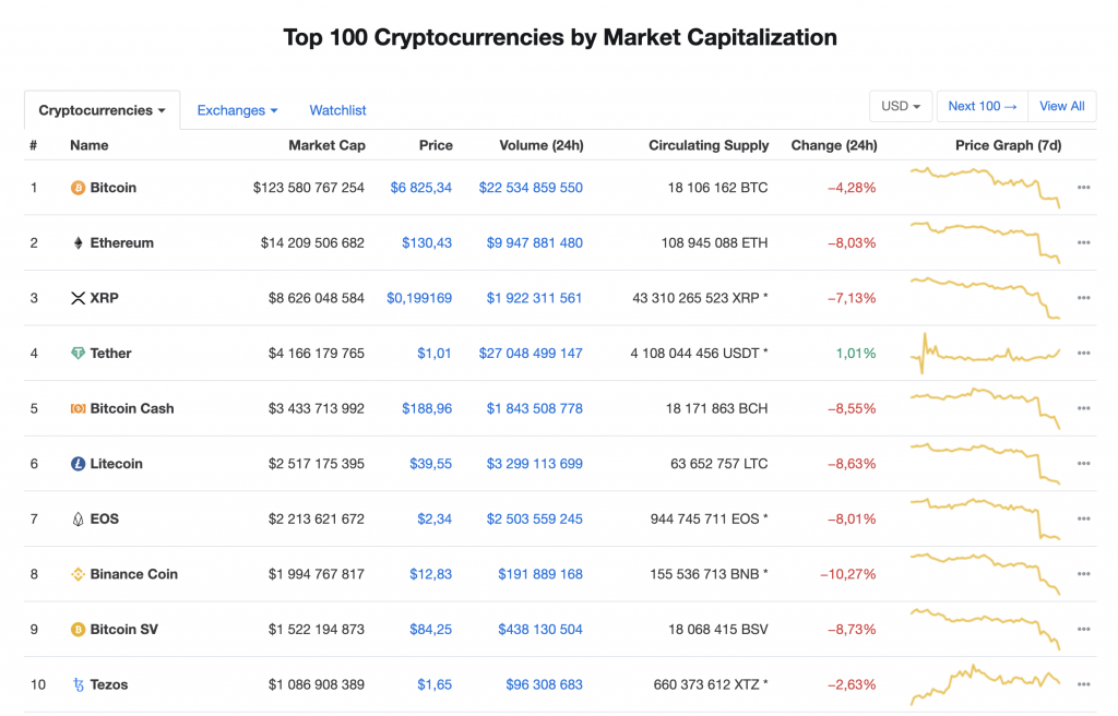 Top 10 cryptocurrencies by market cap